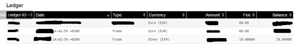 Trade Ethereum / Euro